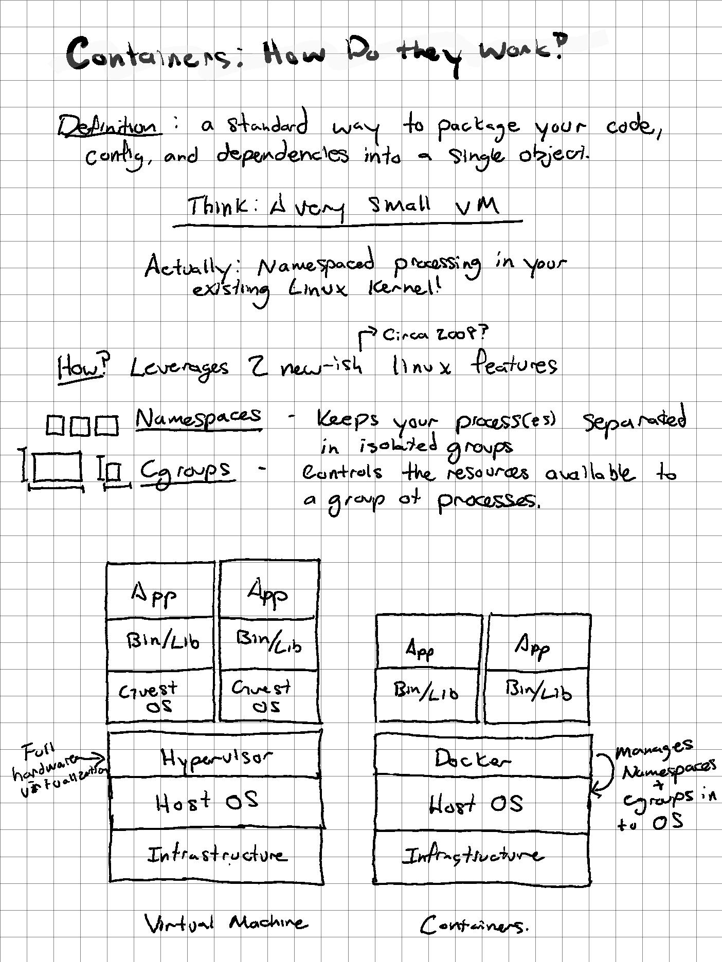 Container Explainer Diagram